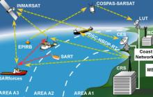 Gallery GMDSS (Global Maritime Distress and Safety System) services 2 gmdss